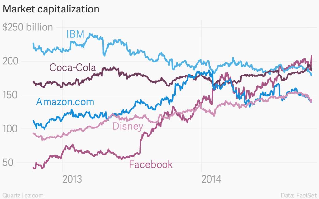 market-capitalization-facebook-ibm-coca-cola-amazon-com-disney_chartbuilder