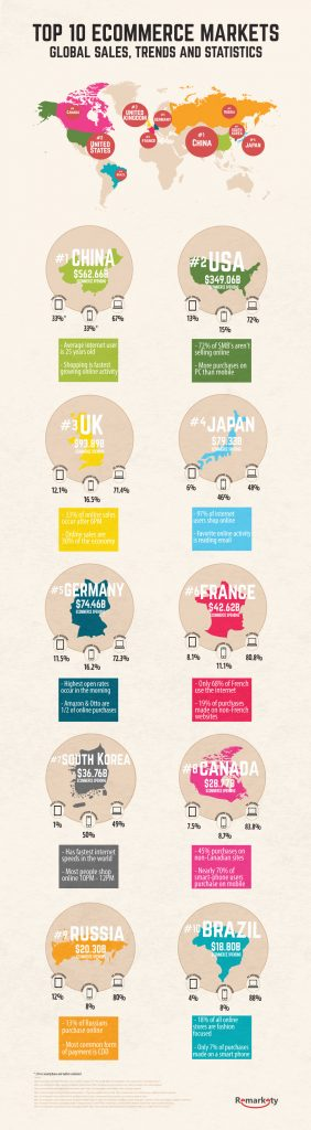 global_ecommerce_sales_trends_statistics_infographic