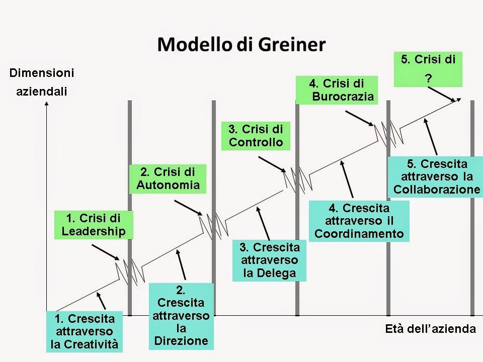 Modello di Greiner